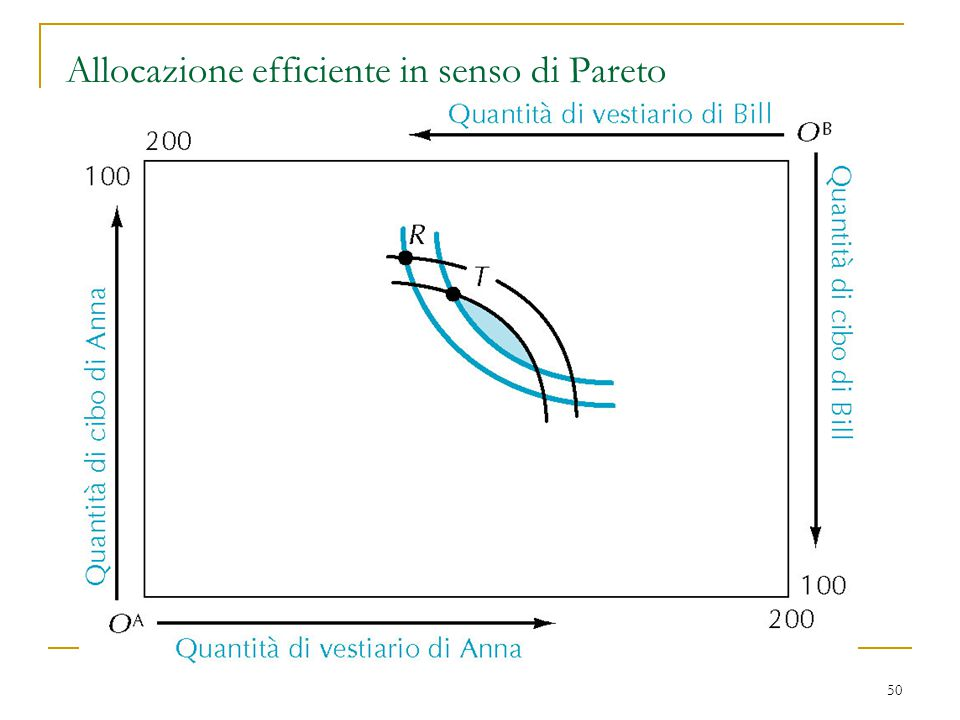 50 Allocazione efficiente in senso di Pareto