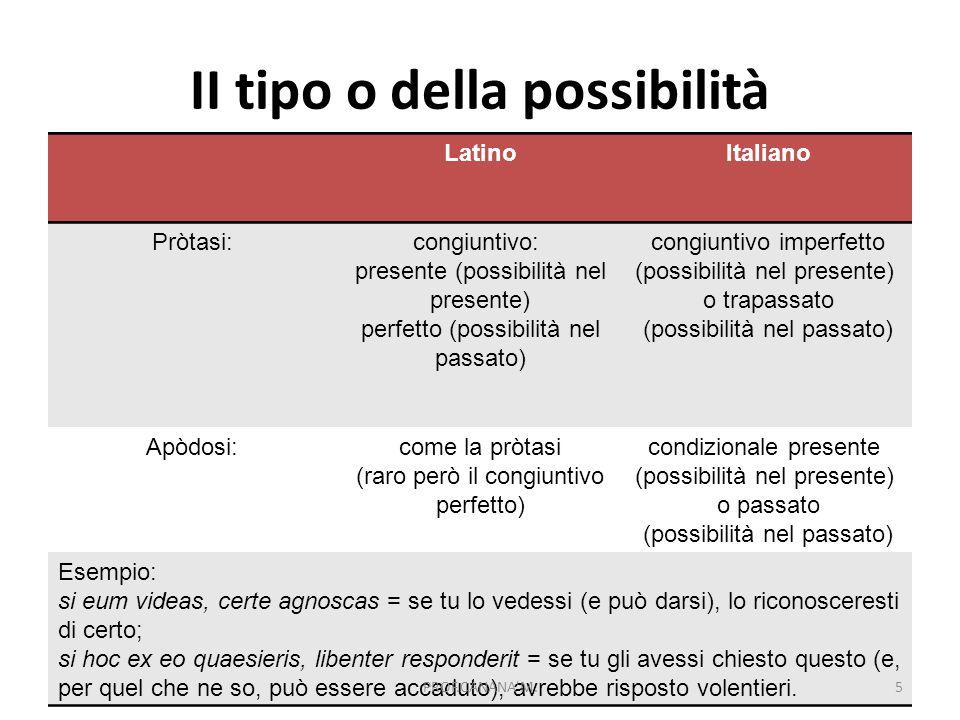 II tipo o della possibilità LatinoItaliano Pròtasi:congiuntivo: presente (possibilità nel presente) perfetto (possibilità nel passato) congiuntivo imp
