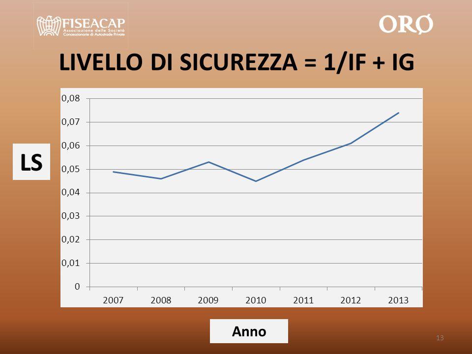 LIVELLO DI SICUREZZA = 1/IF + IG Anno LS 13