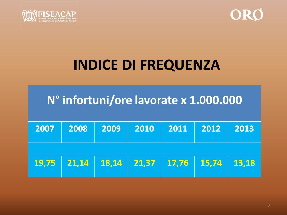 N° infortuni/ore lavorate x 1.000.000 2007200820092010201120122013 19,7521,1418,1421,3717,7615,7413,18 INDICE DI FREQUENZA 9