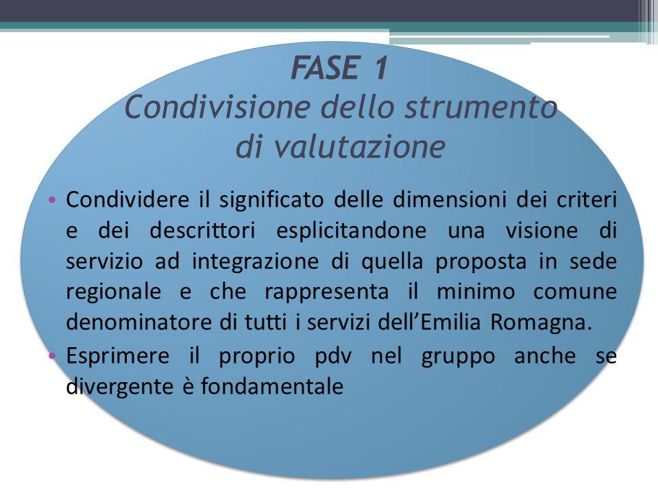 FASE 1 Condivisione dello strumento di valutazione Condividere il significato delle dimensioni dei criteri e dei descrittori esplicitandone una vision