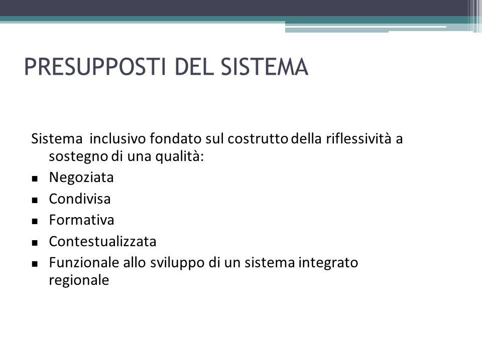 PRESUPPOSTI DEL SISTEMA Sistema inclusivo fondato sul costrutto della riflessività a sostegno di una qualità: Negoziata Condivisa Formativa Contestual
