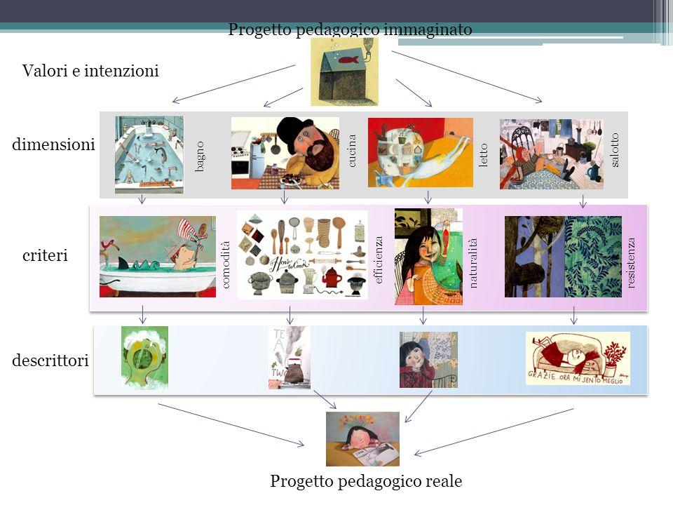 Valori e intenzioni dimensioni criteri descrittori Progetto pedagogico reale Progetto pedagogico immaginato bagno lettocucinasalotto efficienza comodi