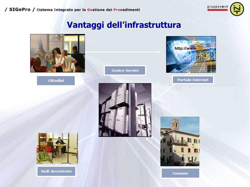 Cittadini Centro Servizi Portale Internet Comune Sedi decentrate Vantaggi dell'infrastruttura