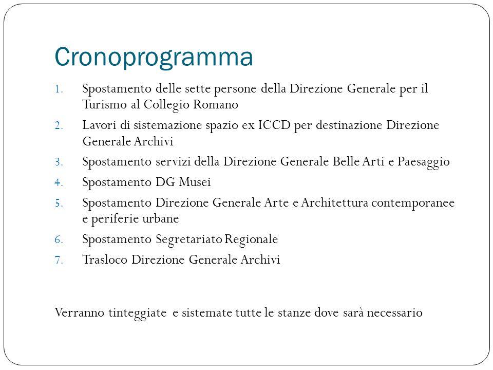 Cronoprogramma 1. Spostamento delle sette persone della Direzione Generale per il Turismo al Collegio Romano 2. Lavori di sistemazione spazio ex ICCD