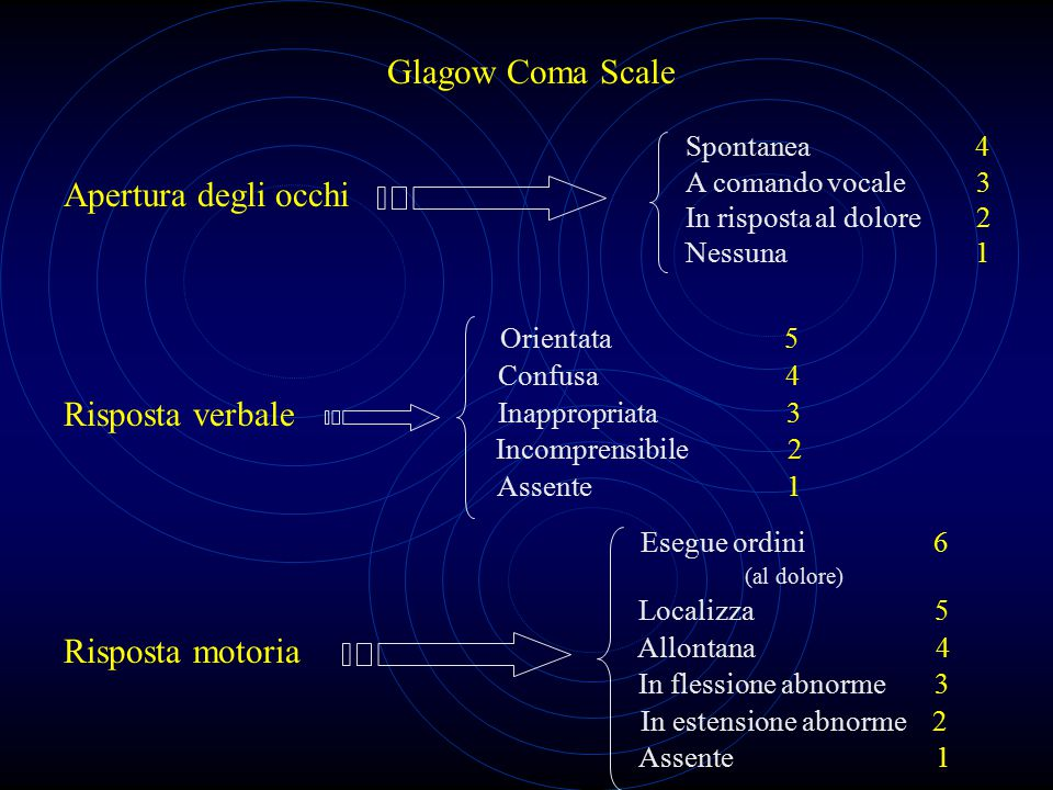 Glagow Coma Scale Apertura degli occhi Spontanea 4 A comando vocale 3 In risposta al dolore 2 Nessuna 1 Risposta verbale Orientata 5 Confusa 4 Inappro