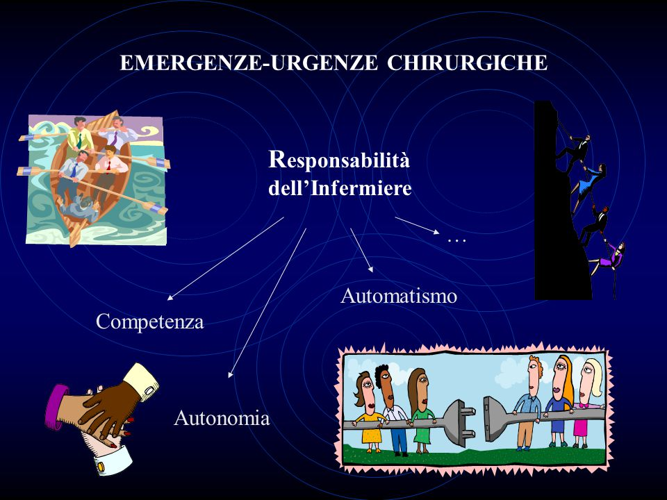 EMERGENZE-URGENZE CHIRURGICHE R esponsabilità dell'Infermiere Competenza Autonomia Automatismo …