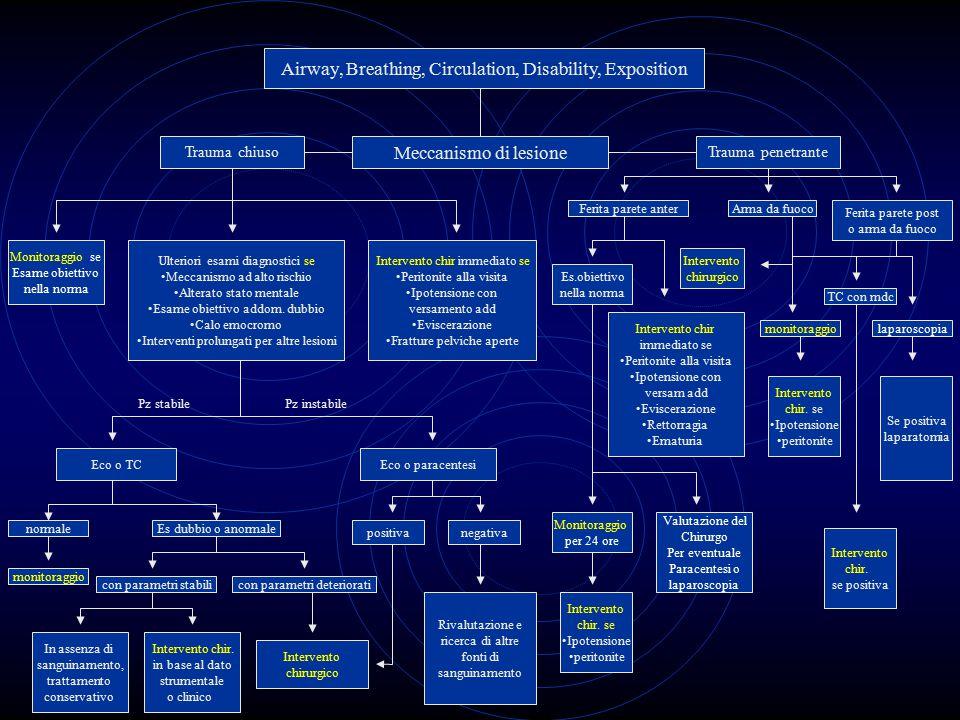 Airway, Breathing, Circulation, Disability, Exposition Trauma chiuso Meccanismo di lesione Trauma penetrante Monitoraggio se Esame obiettivo nella nor