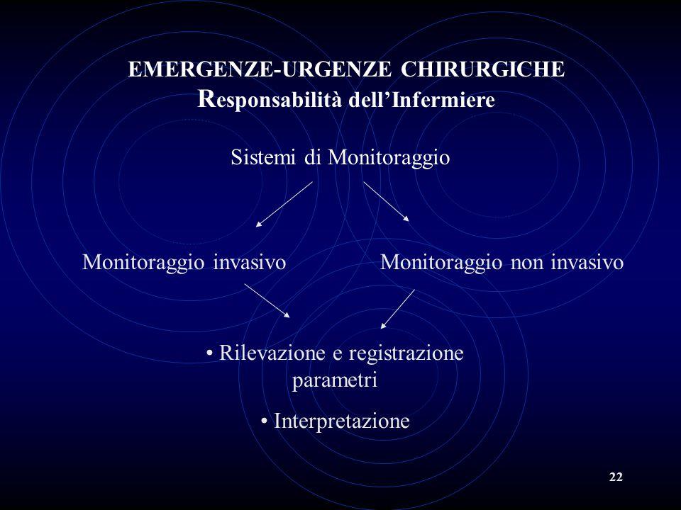 22 Sistemi di Monitoraggio Monitoraggio invasivo Rilevazione e registrazione parametri Interpretazione Monitoraggio non invasivo EMERGENZE-URGENZE CHI