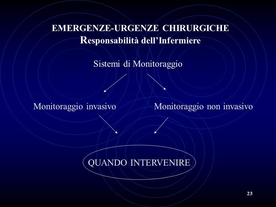 23 Sistemi di Monitoraggio Monitoraggio invasivoMonitoraggio non invasivo EMERGENZE-URGENZE CHIRURGICHE R esponsabilità dell'Infermiere QUANDO INTERVE