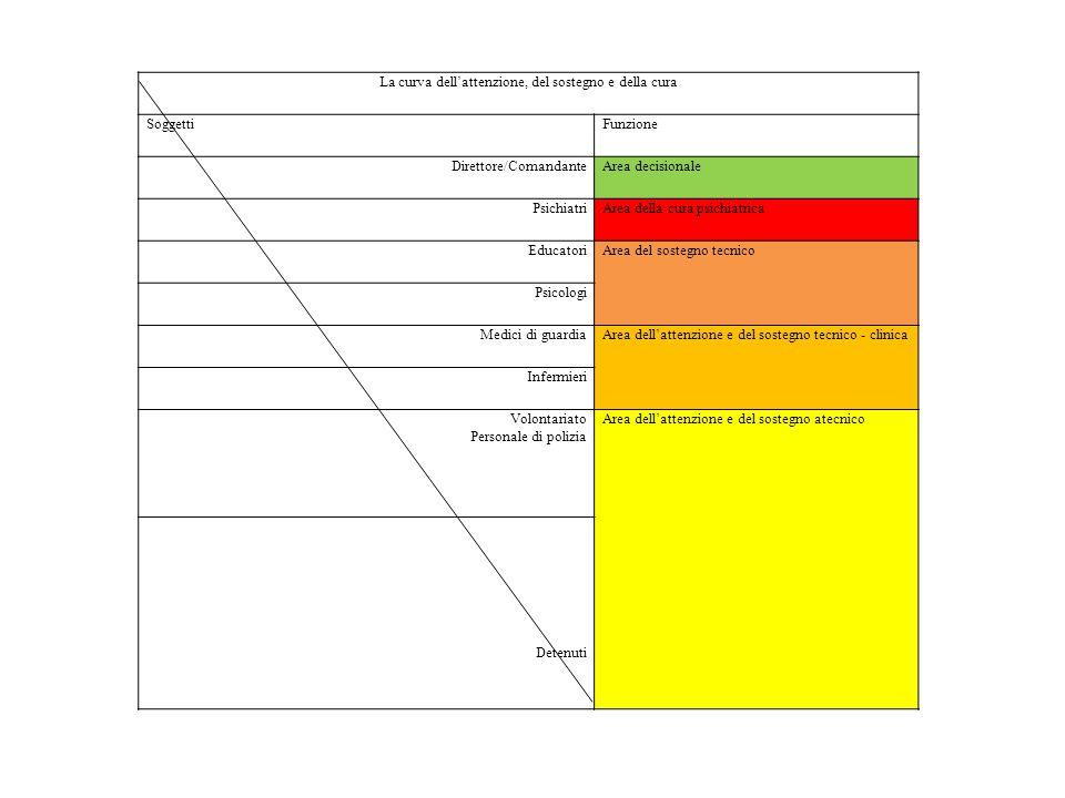 La curva dell'attenzione, del sostegno e della cura SoggettiFunzione Direttore/ComandanteArea decisionale PsichiatriArea della cura psichiatrica Educa