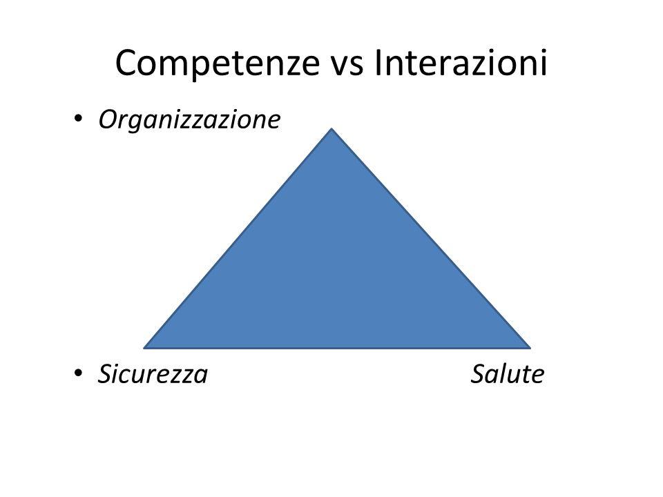 Competenze vs Interazioni Organizzazione SicurezzaSalute