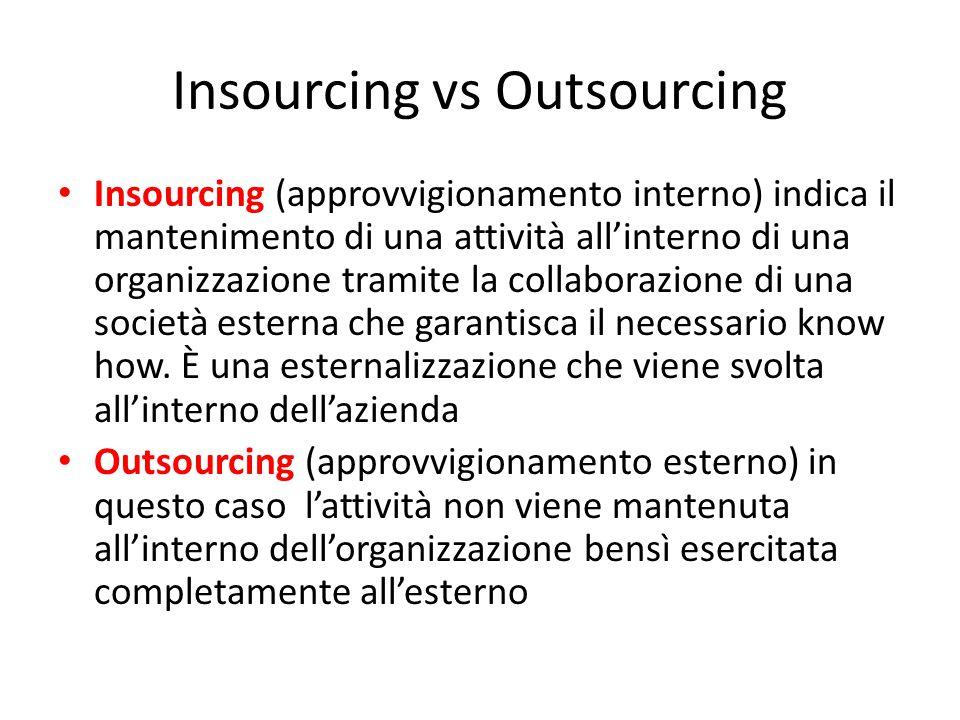 Insourcing vs Outsourcing Insourcing (approvvigionamento interno) indica il mantenimento di una attività all'interno di una organizzazione tramite la collaborazione di una società esterna che garantisca il necessario know how.