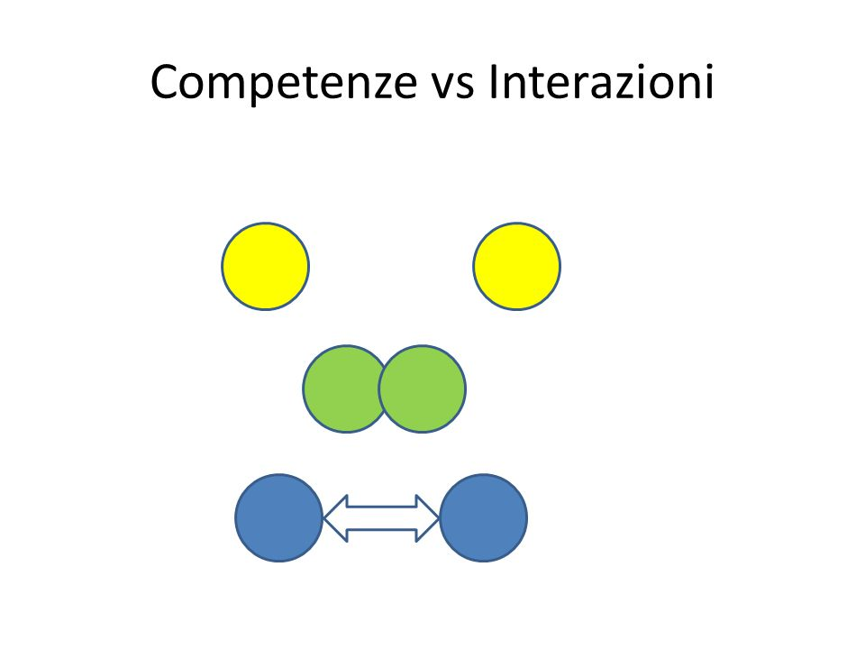 Competenze vs Interazioni