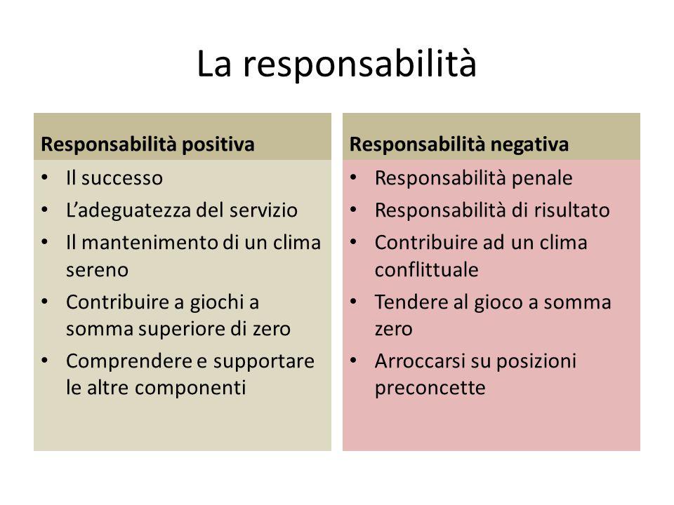 La responsabilità Responsabilità positiva Il successo L'adeguatezza del servizio Il mantenimento di un clima sereno Contribuire a giochi a somma super