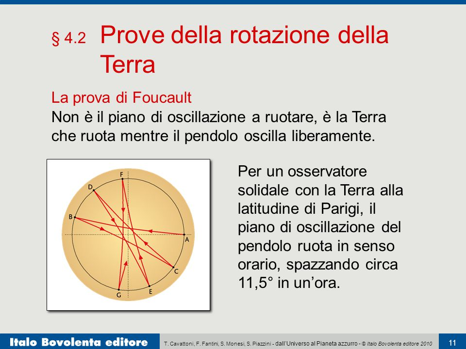 T. Cavattoni, F. Fantini, S. Monesi, S. Piazzini - dall'Universo al Pianeta azzurro - © Italo Bovolenta editore 2010 11 § 4.2 Prove della rotazione de