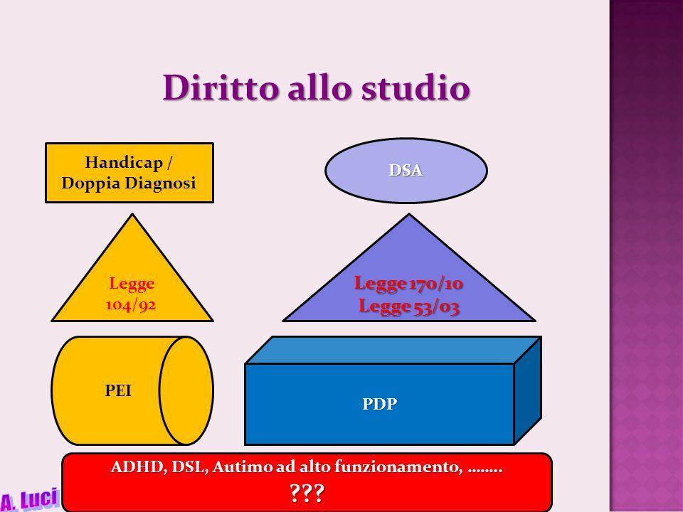 Diritto allo studio Handicap / Doppia Diagnosi DSA ADHD, DSL, Autimo ad alto funzionamento, ……..