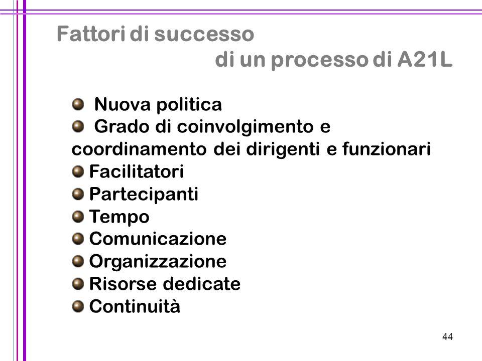 44 Fattori di successo di un processo di A21L Nuova politica Grado di coinvolgimento e coordinamento dei dirigenti e funzionari Facilitatori Partecipa