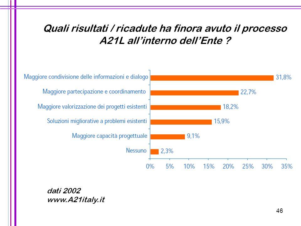 46 Quali risultati / ricadute ha finora avuto il processo A21L all'interno dell'Ente ? dati 2002 www.A21italy.it