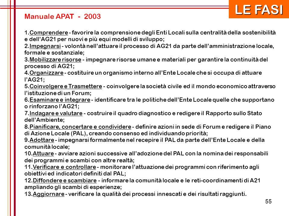 55 Manuale APAT - 2003 1. 1.Comprendere - favorire la comprensione degli Enti Locali sulla centralità della sostenibilità e dell'AG21 per nuovi e più