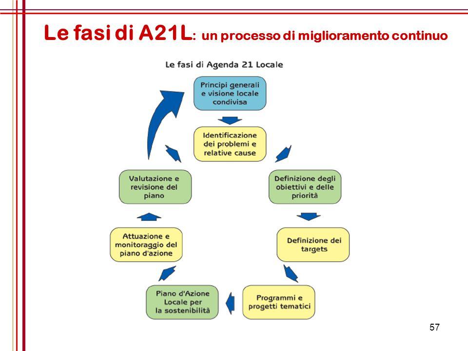 57 Le fasi di A21L : un processo di miglioramento continuo