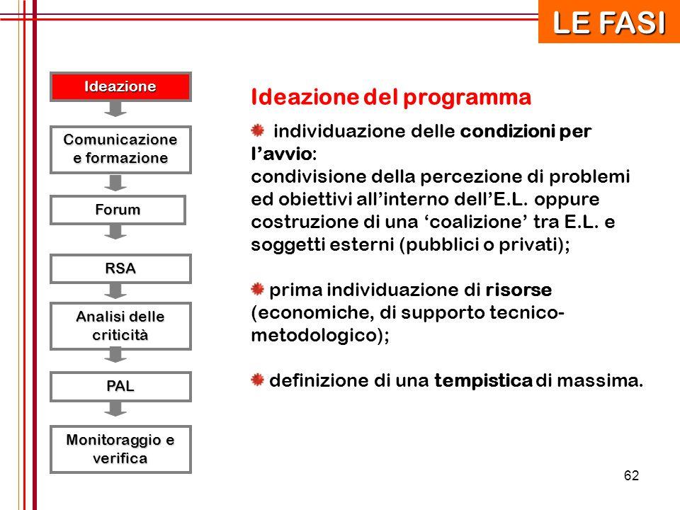 62 Ideazione RSA Forum Comunicazione e formazione Analisi delle criticità PAL Monitoraggio e verifica LE FASI Ideazione del programma individuazione d