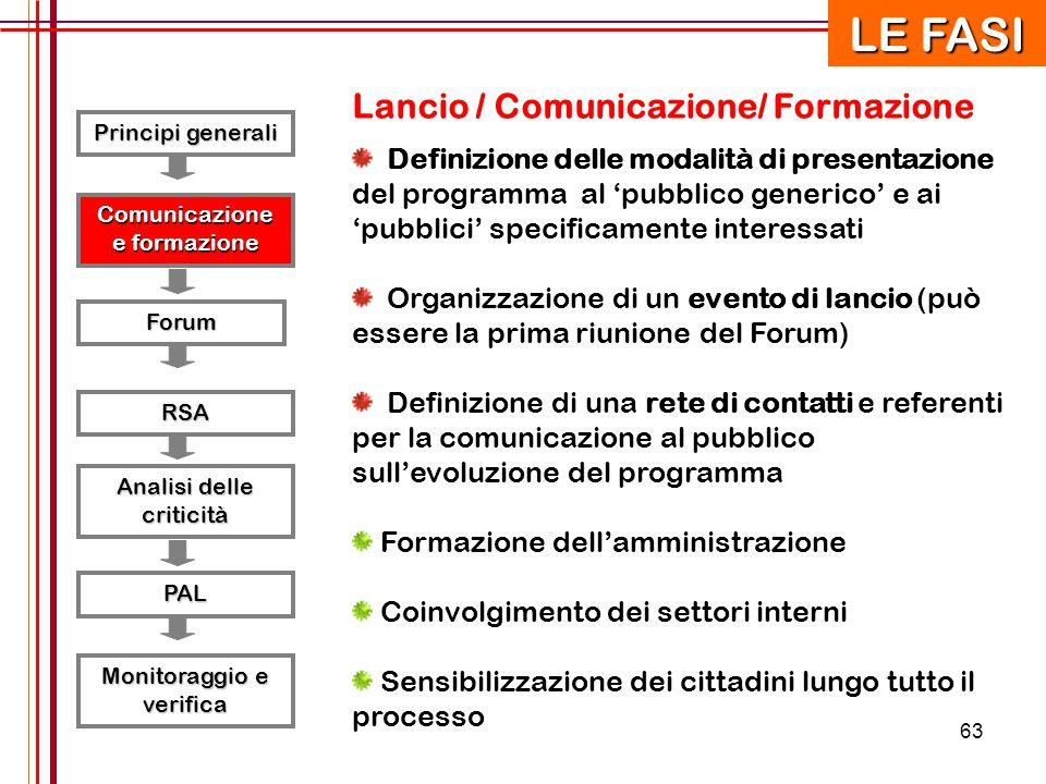 63 Principi generali RSA Forum Comunicazione e formazione Analisi delle criticità PAL Monitoraggio e verifica LE FASI Lancio / Comunicazione/ Formazio
