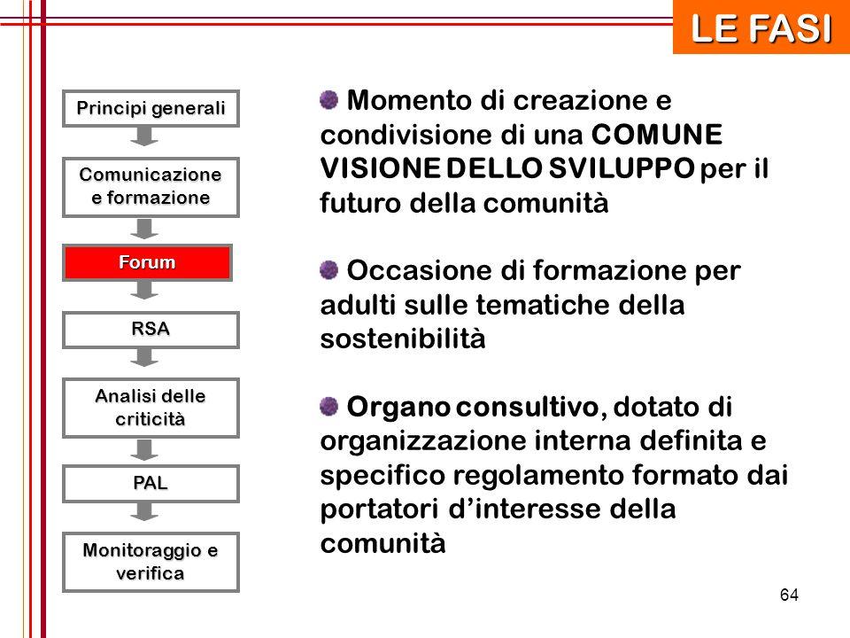 64 Principi generali RSA Forum Comunicazione e formazione Analisi delle criticità PAL Monitoraggio e verifica LE FASI Momento di creazione e condivisi