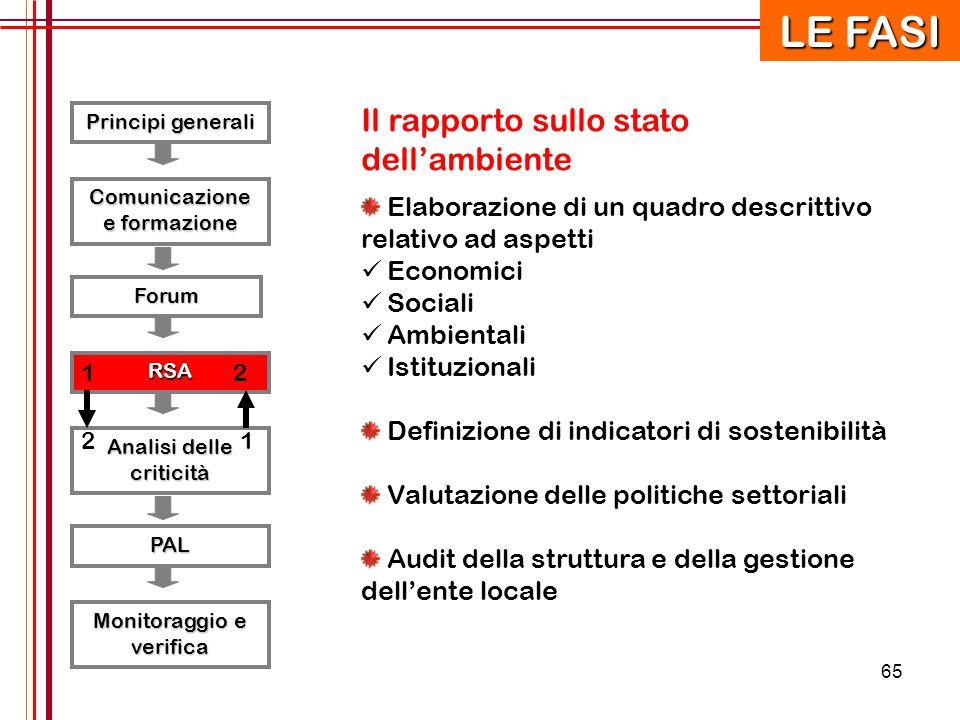 65 Principi generali RSA Forum Comunicazione e formazione Analisi delle criticità PAL Monitoraggio e verifica 12 21 Il rapporto sullo stato dell'ambie