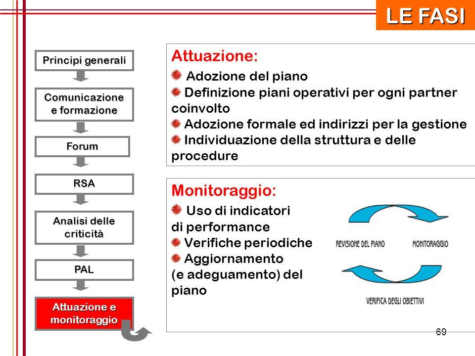 69 Principi generali RSA Forum Comunicazione e formazione Analisi delle criticità PAL Attuazione e monitoraggio Attuazione: Adozione del piano Definiz