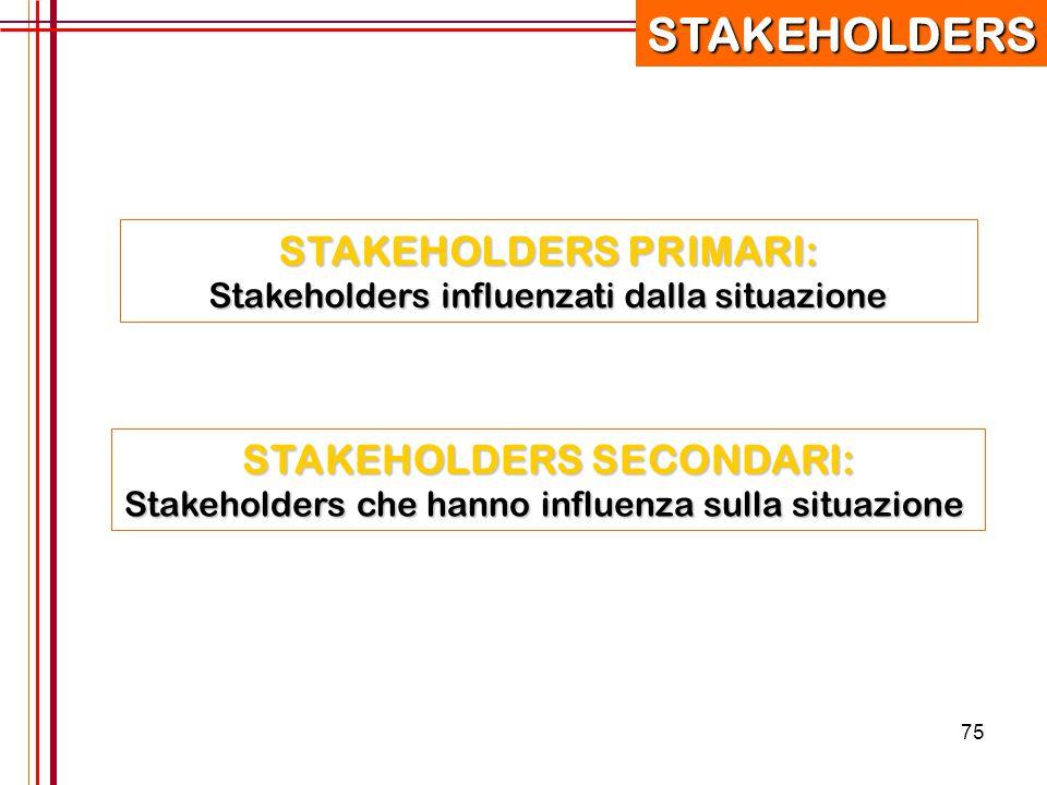 75STAKEHOLDERS STAKEHOLDERS PRIMARI: Stakeholders influenzati dalla situazione STAKEHOLDERS SECONDARI: Stakeholders che hanno influenza sulla situazio