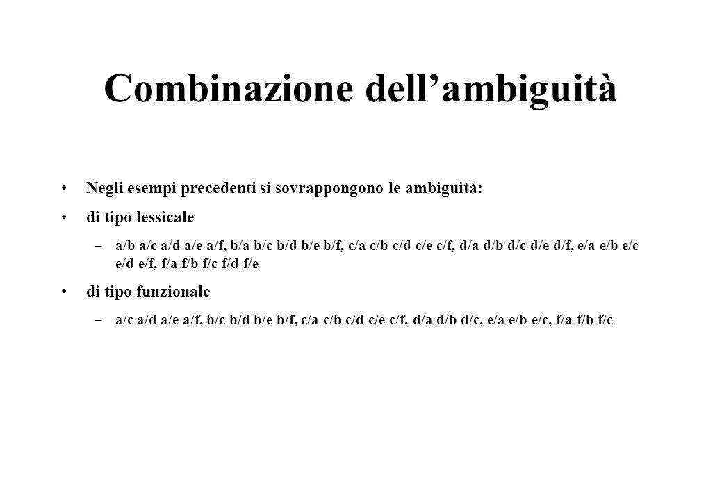 Combinazione dell'ambiguità Negli esempi precedenti si sovrappongono le ambiguità: di tipo lessicale –a/b a/c a/d a/e a/f, b/a b/c b/d b/e b/f, c/a c/b c/d c/e c/f, d/a d/b d/c d/e d/f, e/a e/b e/c e/d e/f, f/a f/b f/c f/d f/e di tipo funzionale –a/c a/d a/e a/f, b/c b/d b/e b/f, c/a c/b c/d c/e c/f, d/a d/b d/c, e/a e/b e/c, f/a f/b f/c