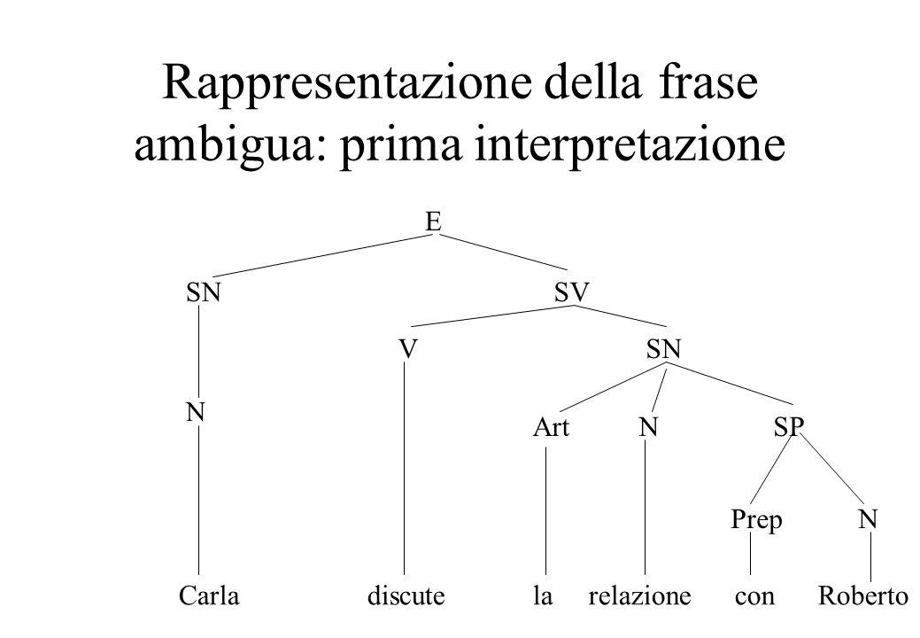 Rappresentazione della frase ambigua: prima interpretazione E SNSV N VSN ArtNSP PrepN Carla discute la relazione con Roberto