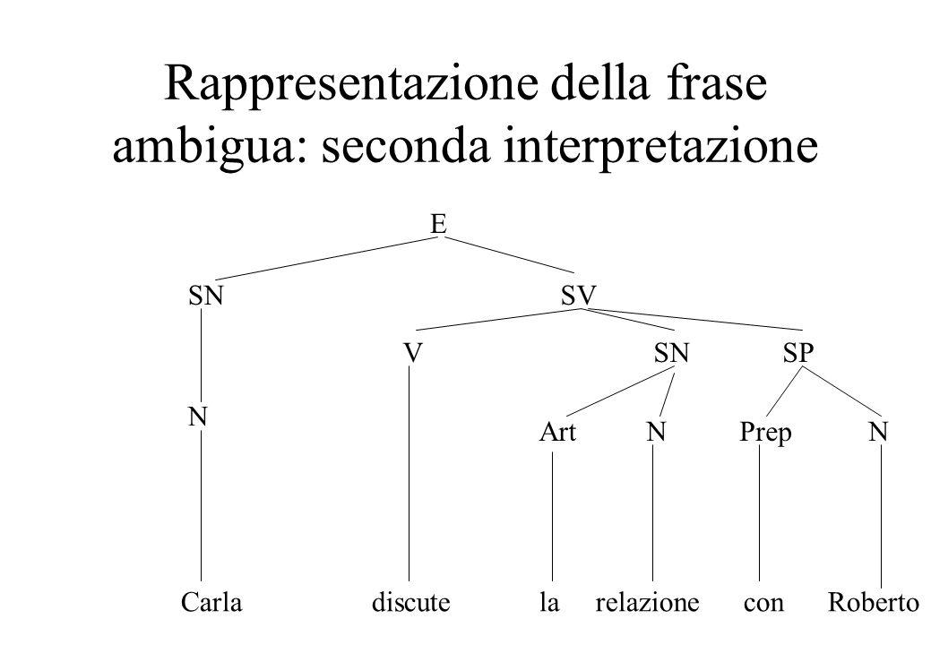 Rappresentazione della frase ambigua: seconda interpretazione E SNSV N VSN ArtN SP PrepN Carla discute la relazione con Roberto
