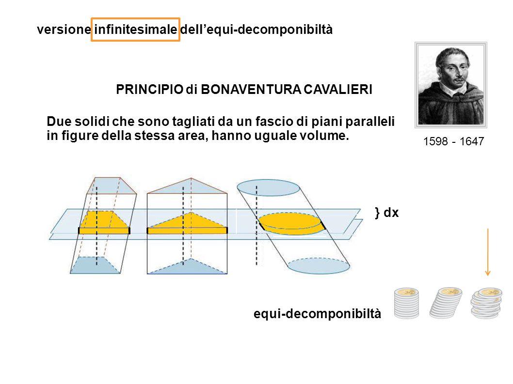 versione infinitesimale dell'equi-decomponibiltà PRINCIPIO di BONAVENTURA CAVALIERI Due solidi che sono tagliati da un fascio di piani paralleli in fi