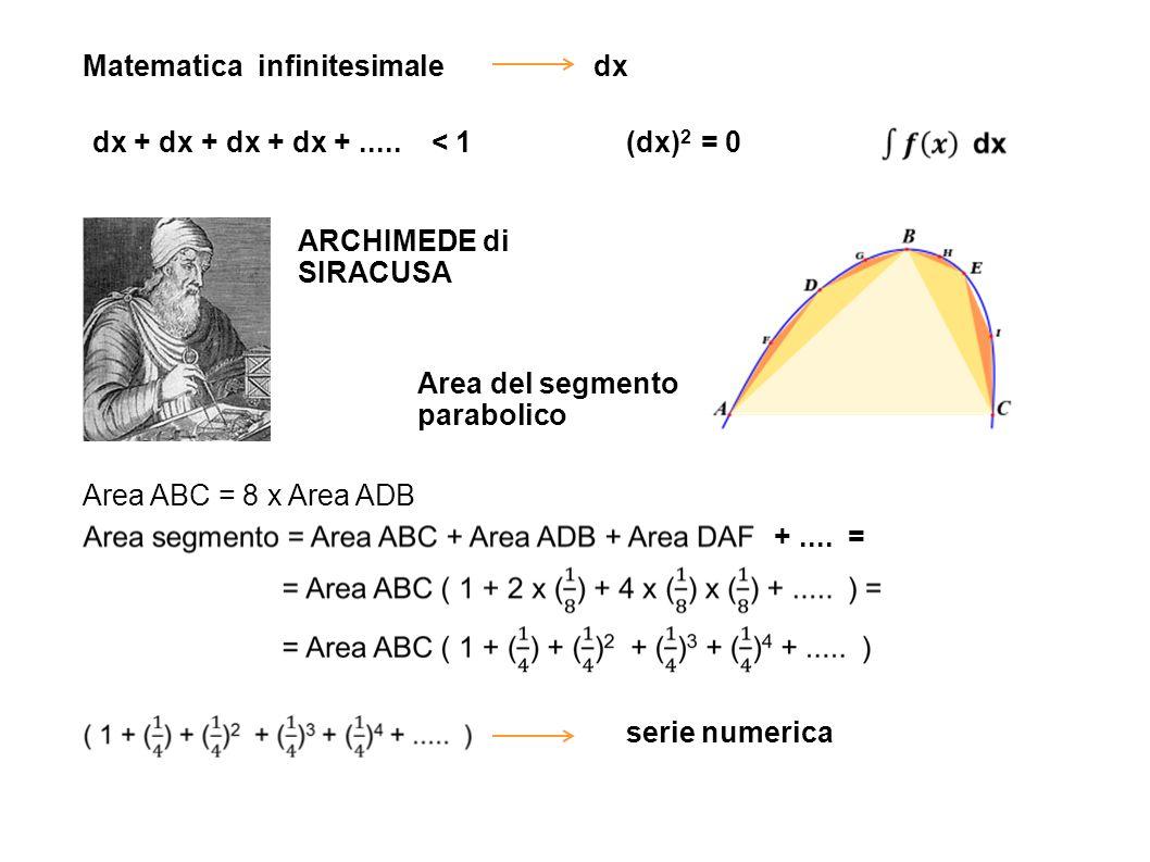 Matematica infinitesimaledx dx + dx + dx + dx +..... < 1(dx) 2 = 0 ARCHIMEDE di SIRACUSA Area ABC = 8 x Area ADB Area del segmento parabolico serie nu