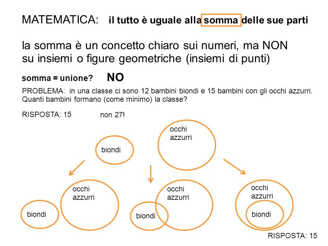 MATEMATICA: il tutto è uguale alla somma delle sue parti la somma è un concetto chiaro sui numeri, ma NON su insiemi o figure geometriche (insiemi di
