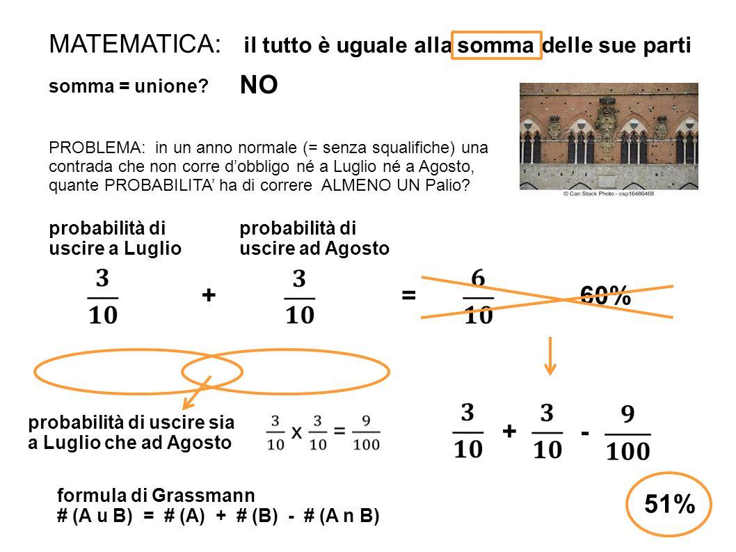 MATEMATICA: il tutto è uguale alla somma delle sue parti somma = unione? NO PROBLEMA: in un anno normale (= senza squalifiche) una contrada che non co