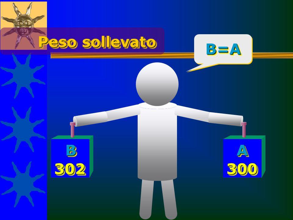 Peso sollevato B=AB=A BBAA 302302300300