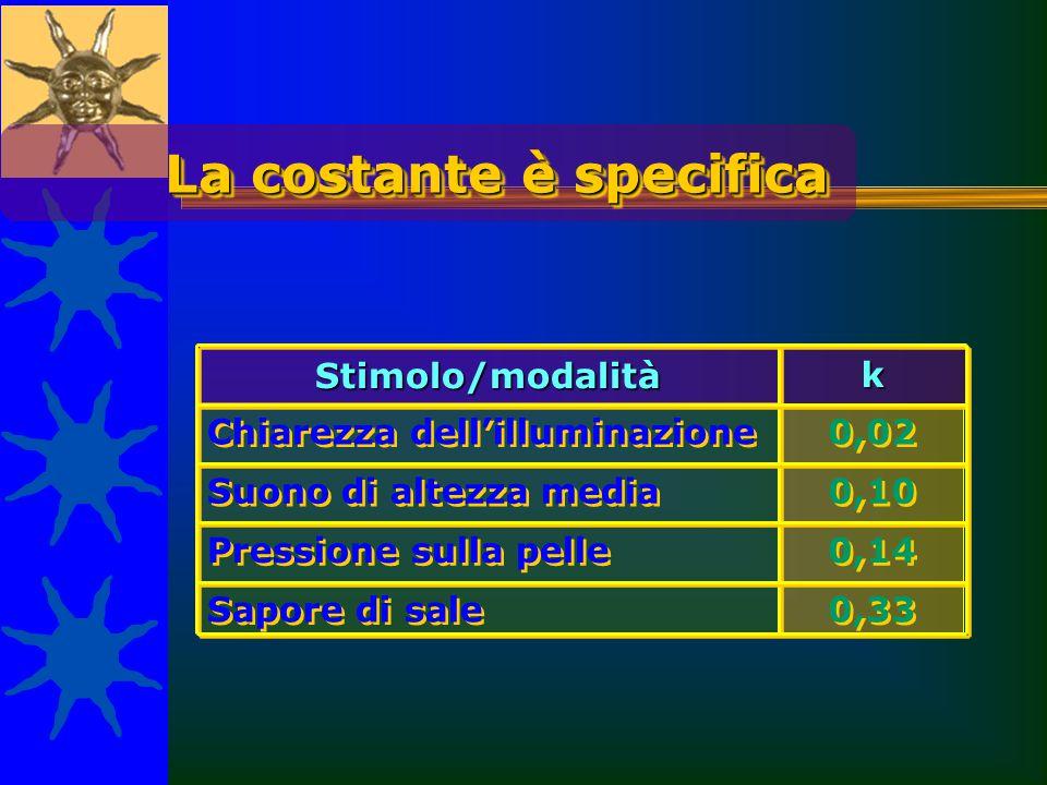 0,02 Chiarezza dell'illuminazione 0,10 Suono di altezza media 0,14 Pressione sulla pelle 0,33 Sapore di sale La costante è specifica k Stimolo/modalit
