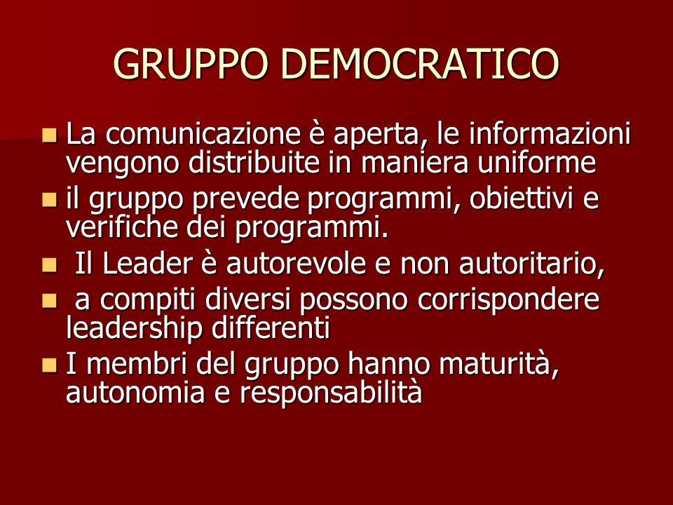 GRUPPO DEMOCRATICO La comunicazione è aperta, le informazioni vengono distribuite in maniera uniforme La comunicazione è aperta, le informazioni vengono distribuite in maniera uniforme il gruppo prevede programmi, obiettivi e verifiche dei programmi.