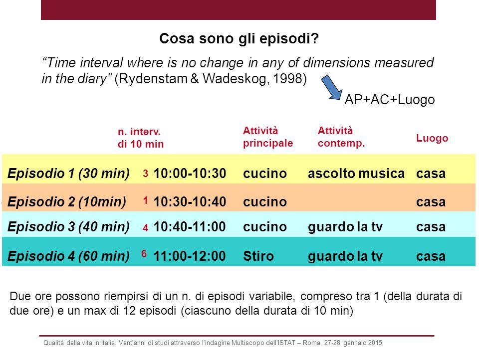 """Cosa sono gli episodi? """"Time interval where is no change in any of dimensions measured in the diary"""" (Rydenstam & Wadeskog, 1998) Episodio 1 (30 min)1"""