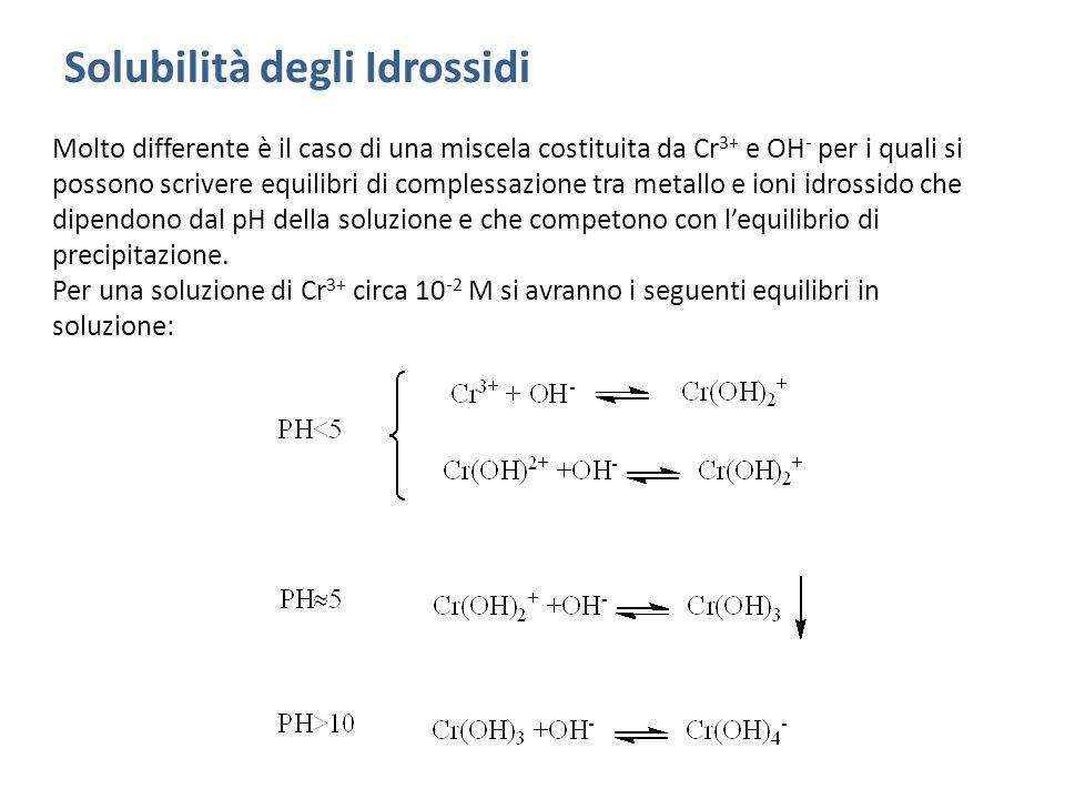 Solubilità degli Idrossidi Molto differente è il caso di una miscela costituita da Cr 3+ e OH - per i quali si possono scrivere equilibri di complessazione tra metallo e ioni idrossido che dipendono dal pH della soluzione e che competono con l'equilibrio di precipitazione.