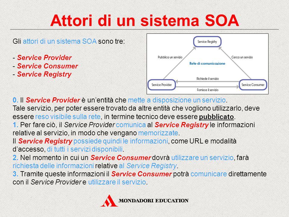 Attori di un sistema SOA Gli attori di un sistema SOA sono tre: - Service Provider - Service Consumer - Service Registry 0. Il Service Provider è un'e