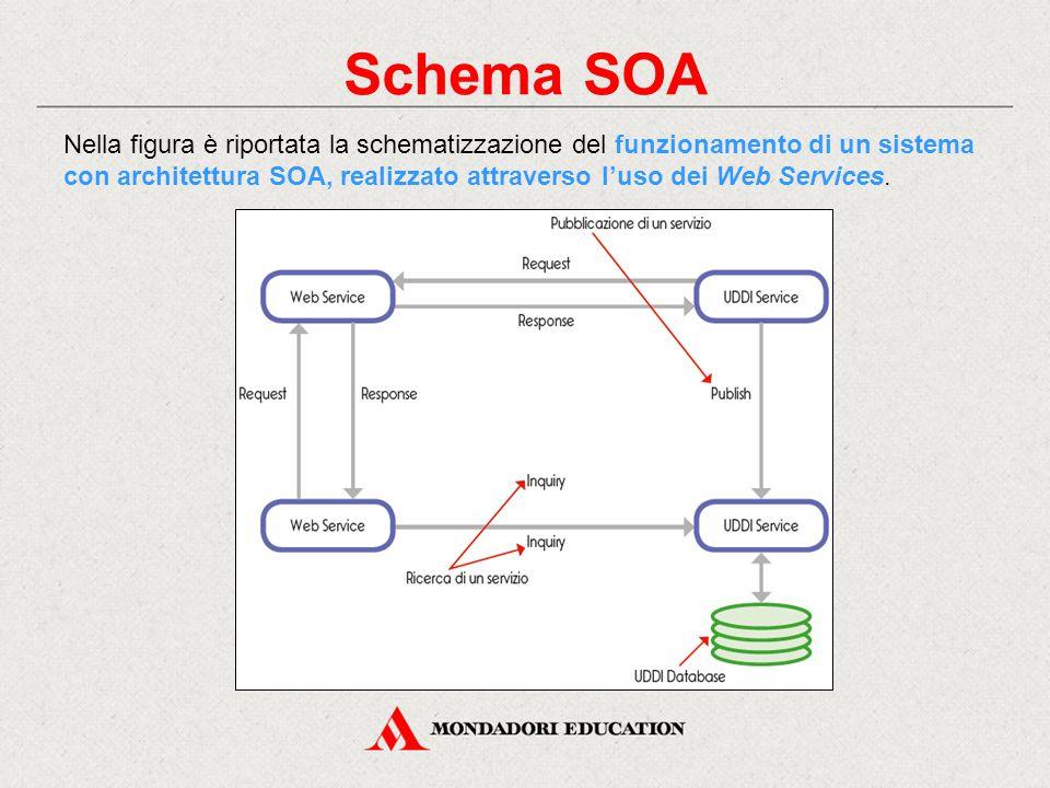 Schema SOA Nella figura è riportata la schematizzazione del funzionamento di un sistema con architettura SOA, realizzato attraverso l'uso dei Web Services.