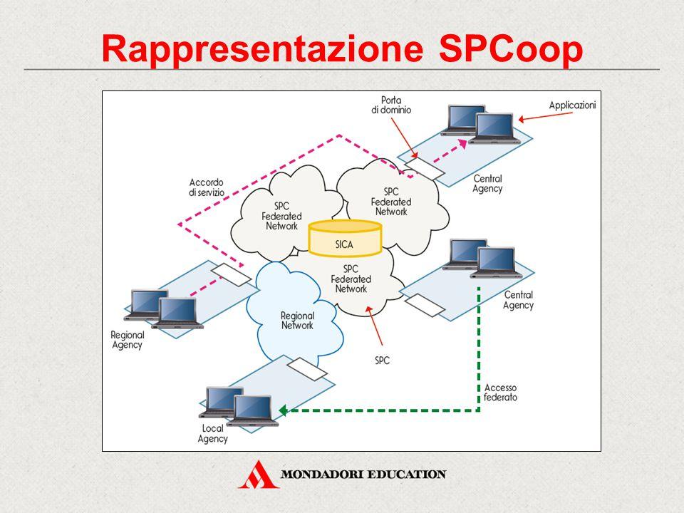 Rappresentazione SPCoop