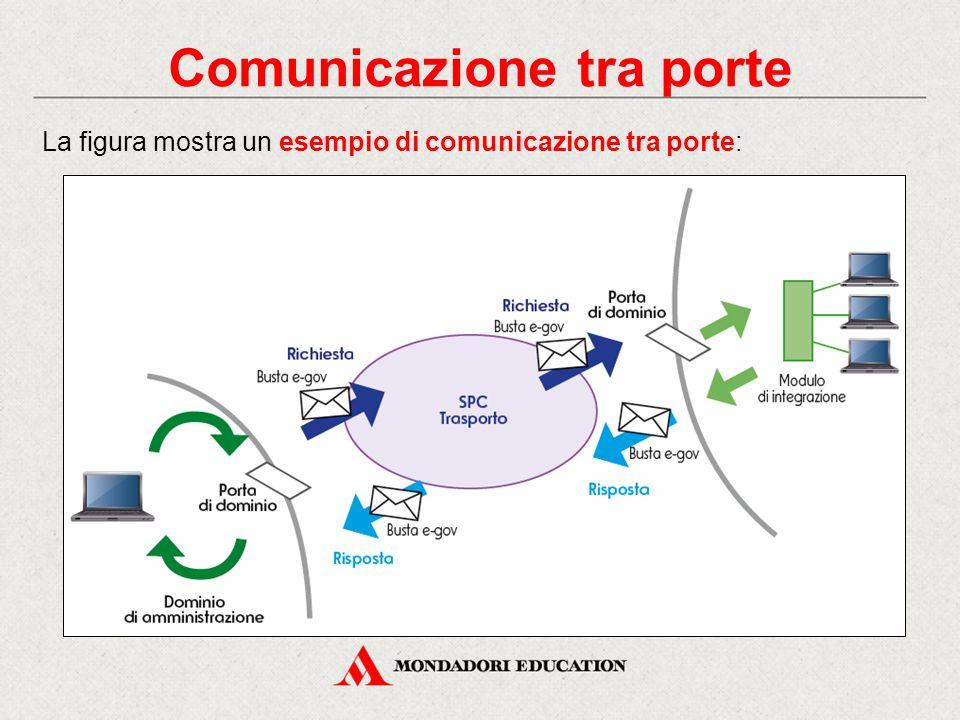 Comunicazione tra porte La figura mostra un esempio di comunicazione tra porte: