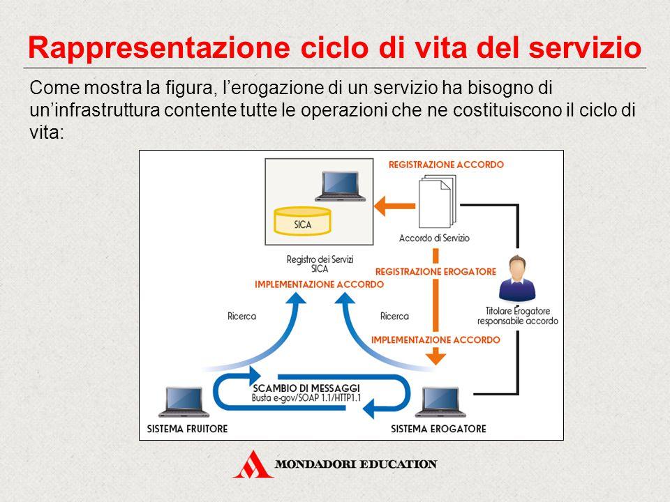 Rappresentazione ciclo di vita del servizio Come mostra la figura, l'erogazione di un servizio ha bisogno di un'infrastruttura contente tutte le operazioni che ne costituiscono il ciclo di vita: