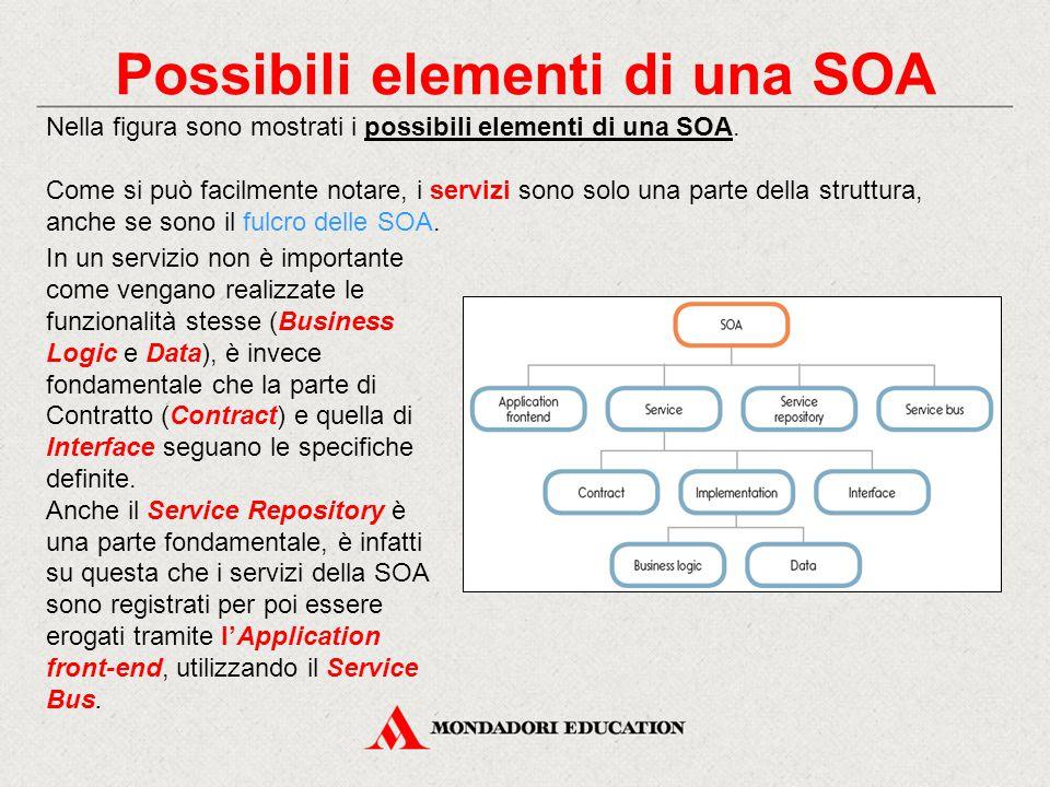 Possibili elementi di una SOA Nella figura sono mostrati i possibili elementi di una SOA. Come si può facilmente notare, i servizi sono solo una parte