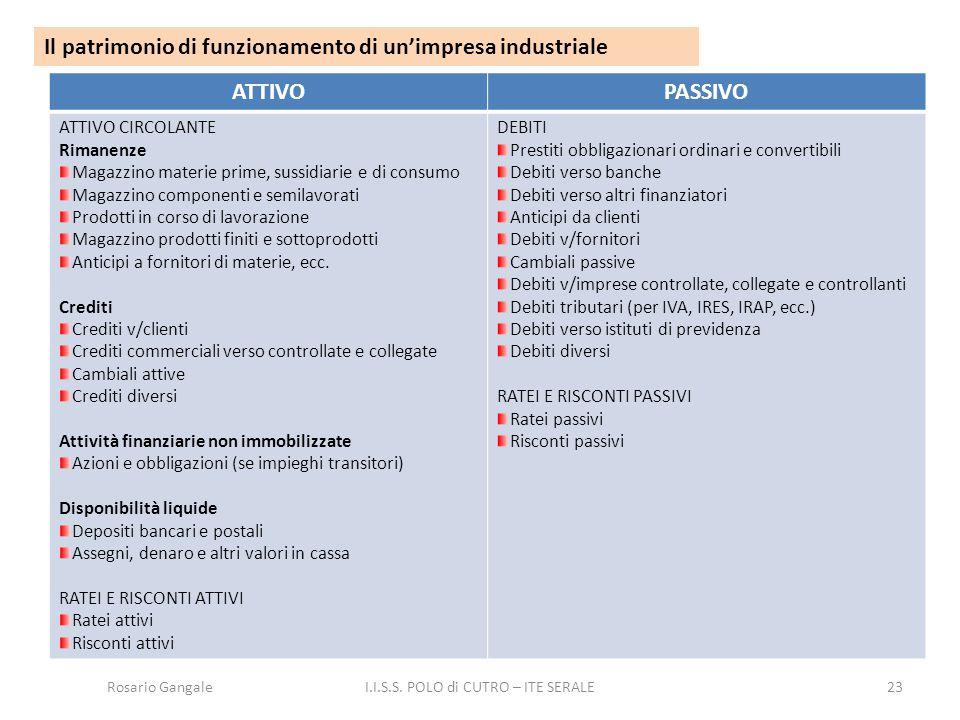 23 Il patrimonio di funzionamento di un'impresa industriale ATTIVOPASSIVO ATTIVO CIRCOLANTE Rimanenze Magazzino materie prime, sussidiarie e di consum